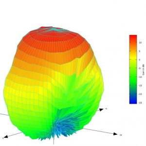 3D Spherical Antenna Pattern Plot