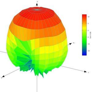 10 Degree Angular Resolution 3D Spherical Antenna Pattern Plot