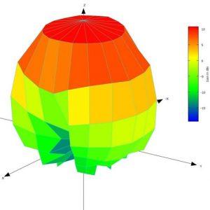 20 Degree Angular Resolution 3D Spherical Antenna Pattern Plot