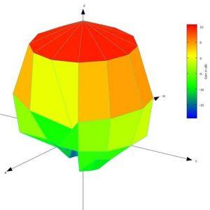 30 Degree Angular Resolution 3D Spherical Antenna Pattern Plot