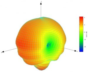 reference dipole antenna test measured radiation pattern 3D