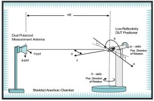 great circle cut antenna testing diagram
