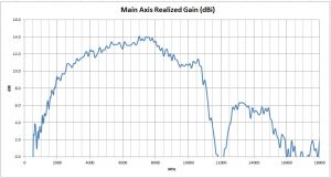 Tapered Slot Horn Gain dBi vs Frequency Antenna Test Results