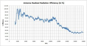 Graphed Antenna Realized Radiation Efficiency Palm Tree Antipodal Vivaldi Antenna