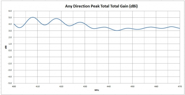 Peak Gain Data Measured Antenna Gain for LEO Satellite RHCP Circularly Polarized 70 cm