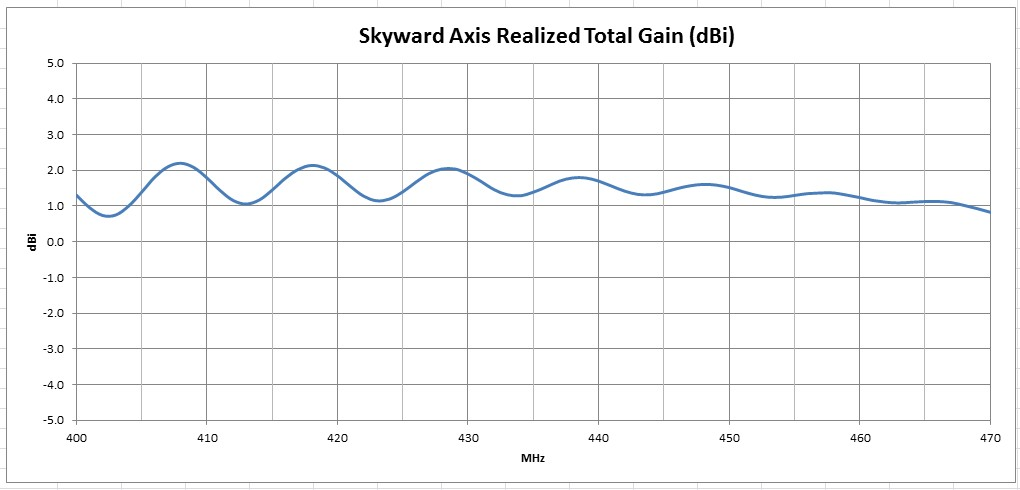 Skyward Gain Data Measured Antenna Gain for LEO Satellite RHCP Circularly Polarized 70 cm