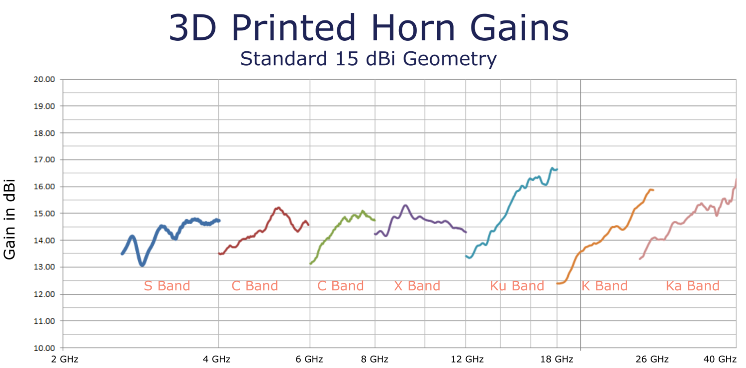 3D Printed Wideband Antenna Test Results