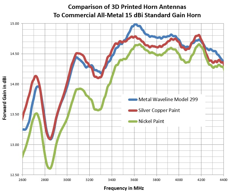 Accuracy Of 3D Printed Horn Antennas