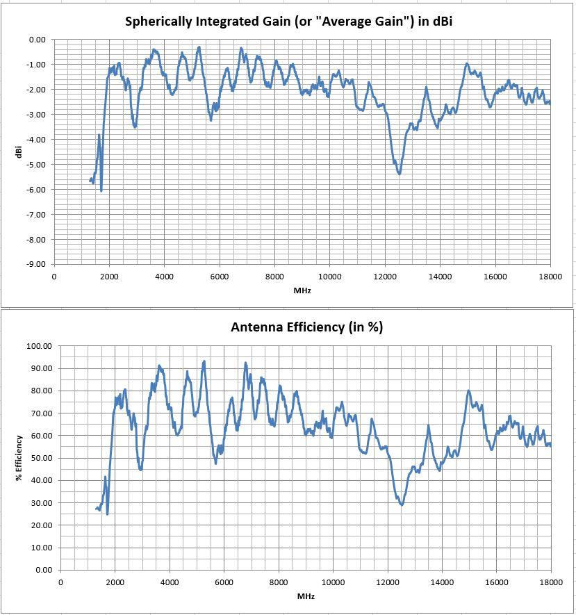 PCB0041 Planar Tapered Slot Vivaldi PCB Efficency Test Results
