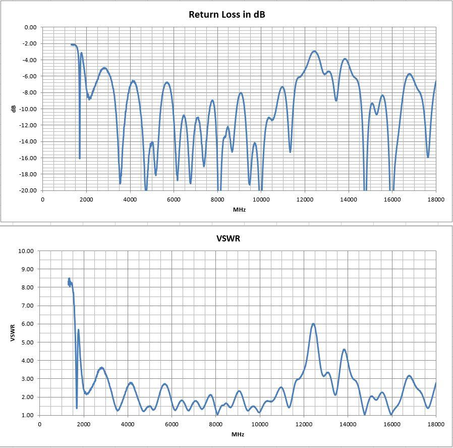 PCB0041 Planar Tapered Slot Vivaldi PCB VSWR Return Loss Test Results