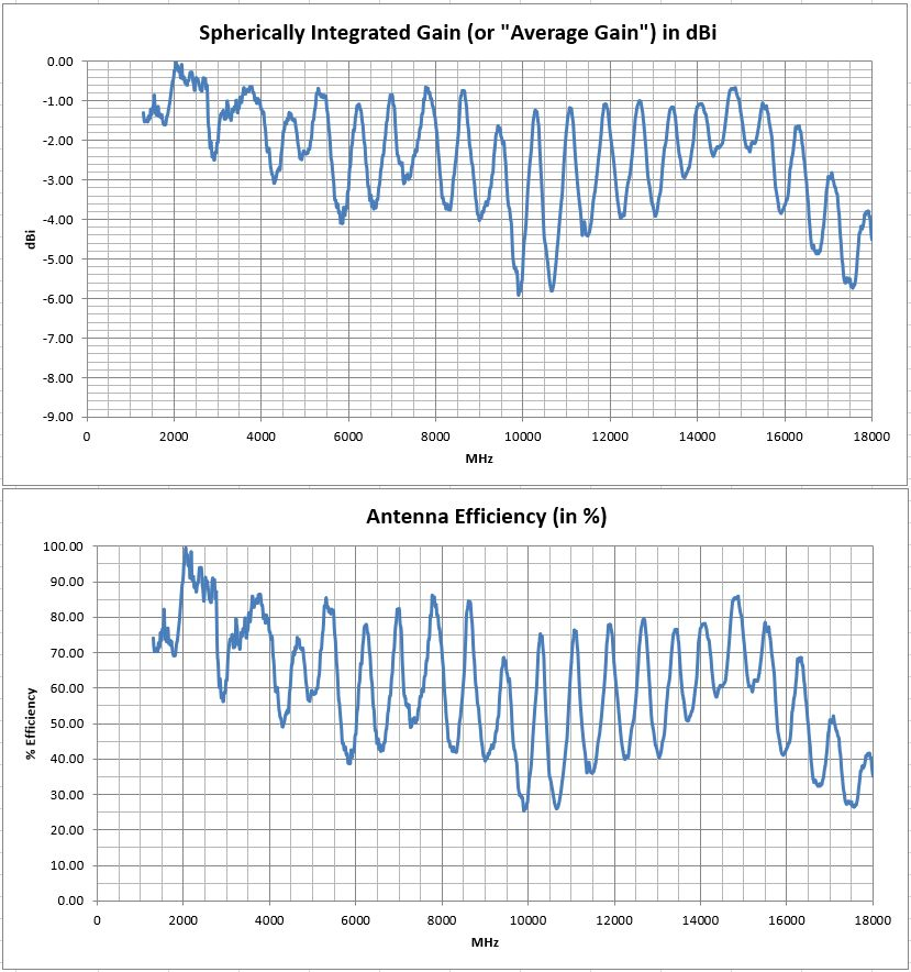 PCB0045B Vivaldi Tapered-Slot Broadband PCB Antenna Efficiency Test Results