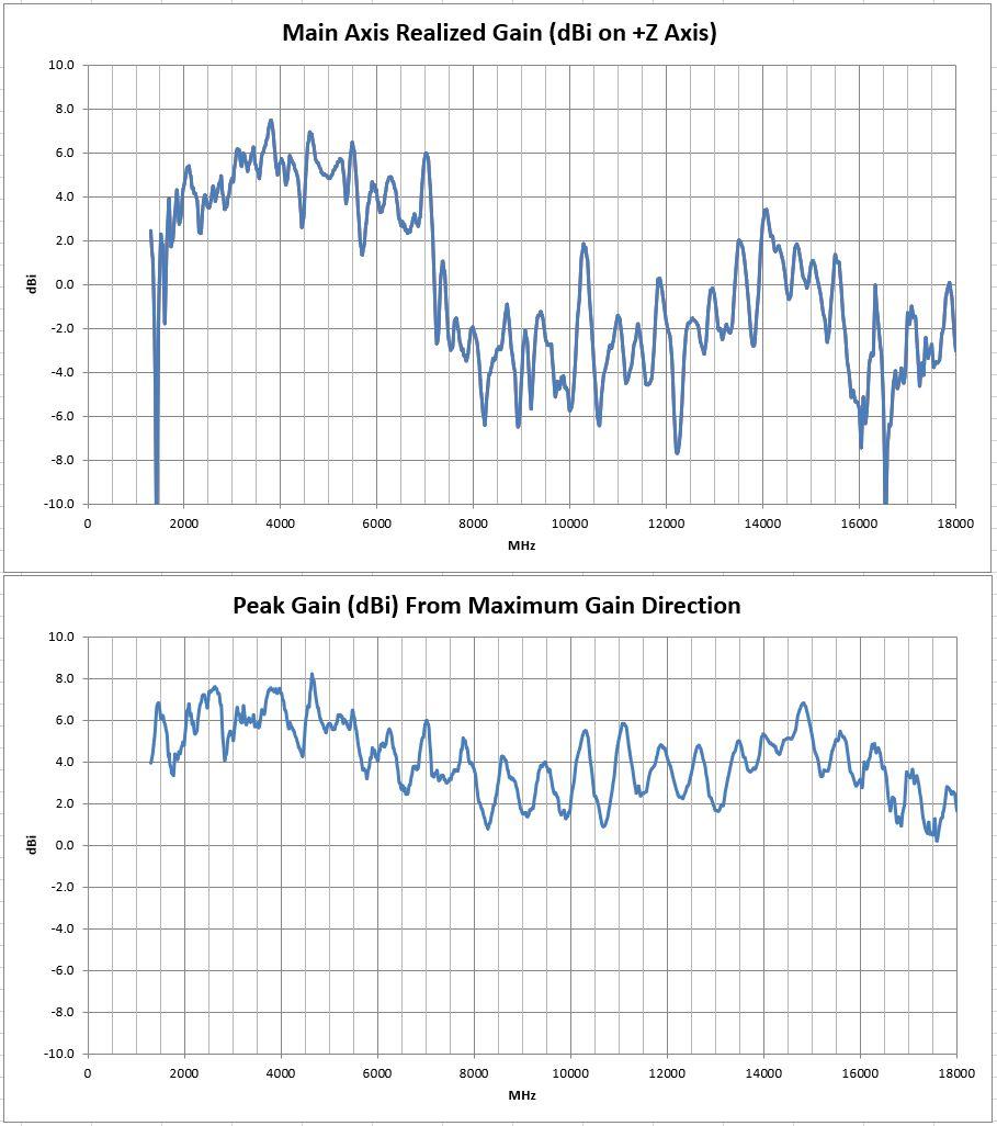 PCB0045B Vivaldi Tapered-Slot Broadband PCB Antenna Peak GainTest Results