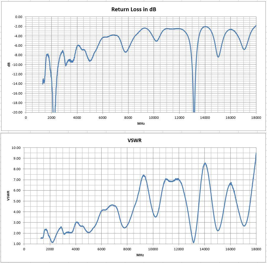 PCB0045B Vivaldi Tapered-Slot Broadband PCB Antenna VSWR Return LossTest Results