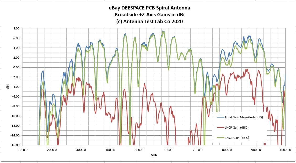 UWB Spiral Antenna Test Results LHCP RHCP Gain Graph