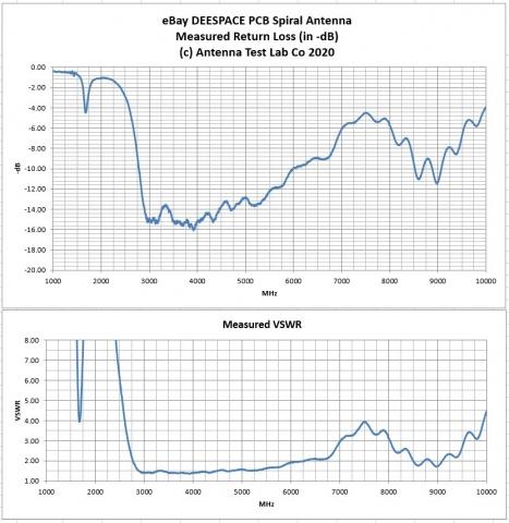 UWB Spiral Antenna Test Results Return Loss VSWR