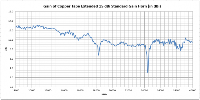 Antenna Test Lab Co Copper Tape Horn Gain vs Frequency in GHz