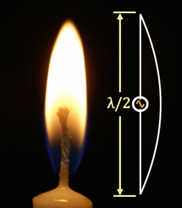 Candle Isotropic Source Antenna Example Gain in dBi